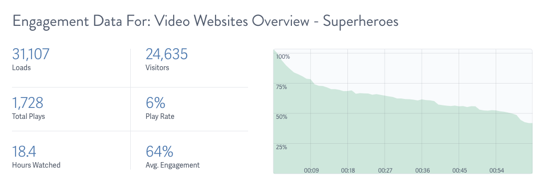 Example of Engagement Data for Video Hosted on SproutVideo