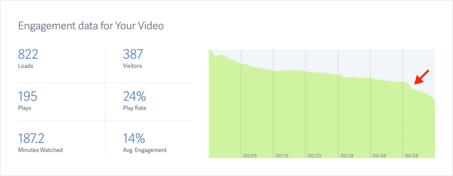 Video Engagement Metrics