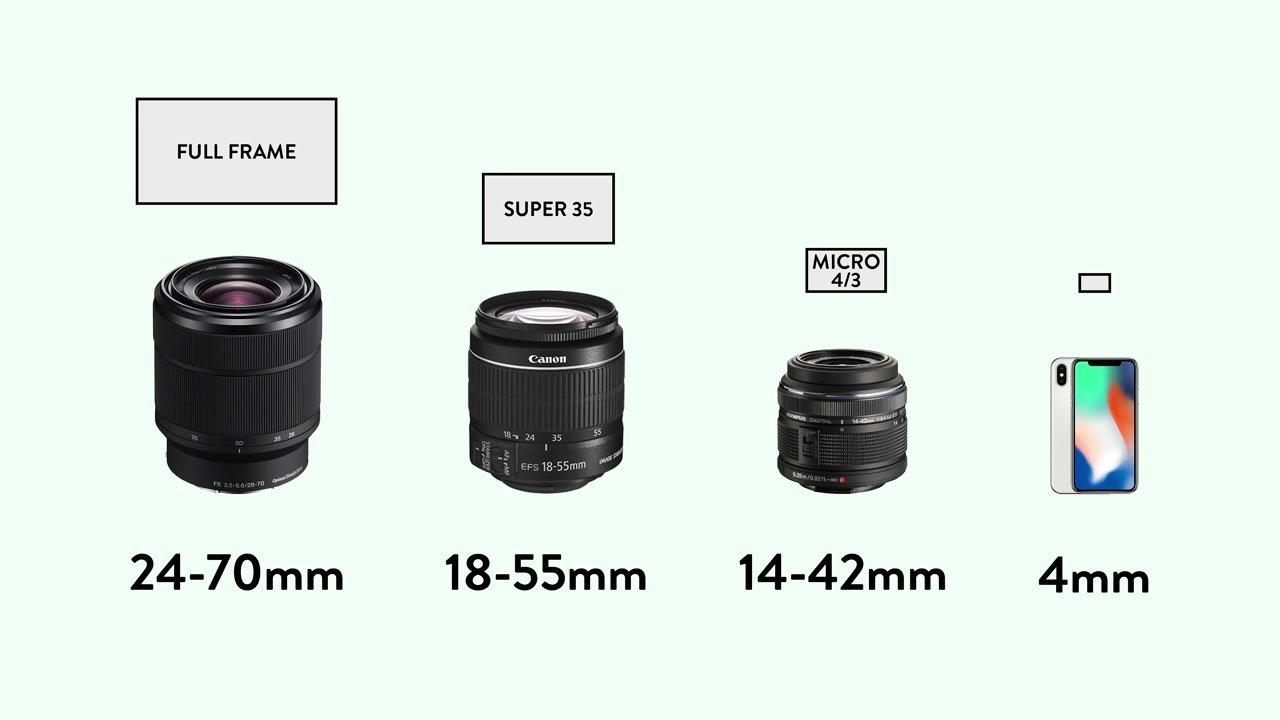 lenses and sensor size