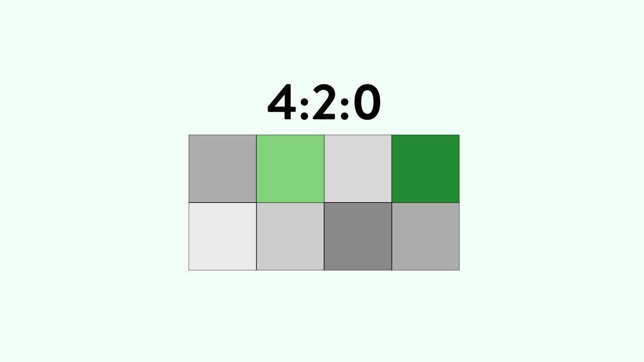 4:2:0 chroma subsampling for video cameras