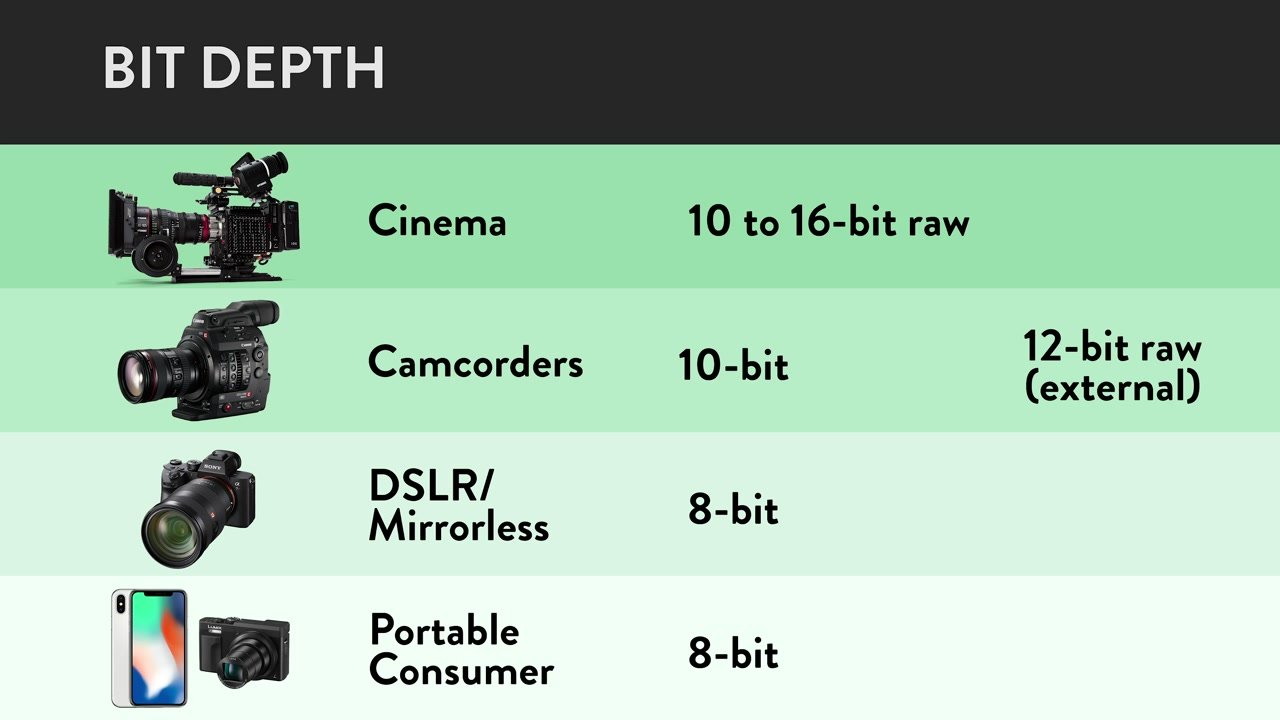 bit depth and camera options