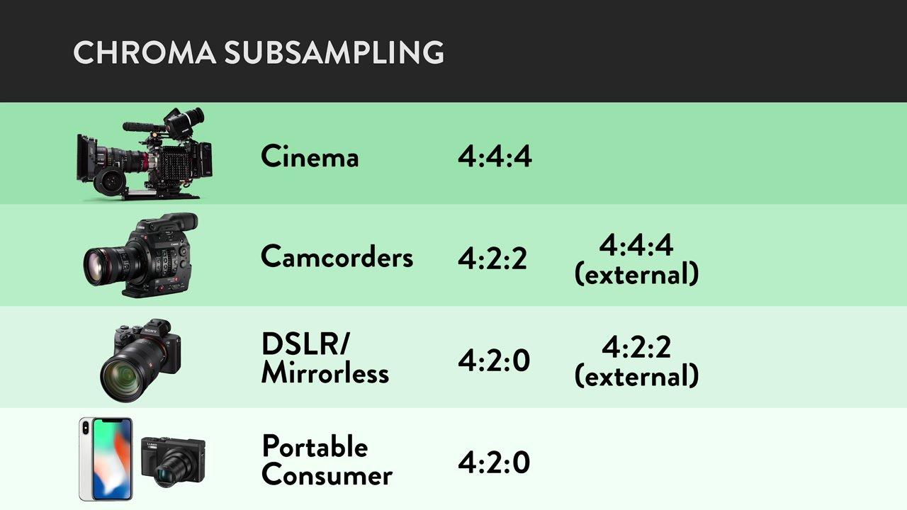 chroma subsampling across video camera tiers